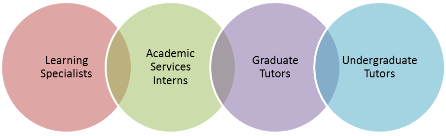 picture showing interlocking Learning Specialists, Interns, Graduate and Undergraduate tutors.